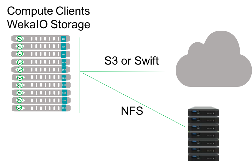 <span>WekaIO</span> Now Covers Your NAS with NFS Tiering