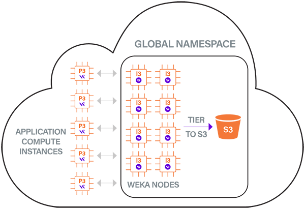 Weka-cluster-on-AWS