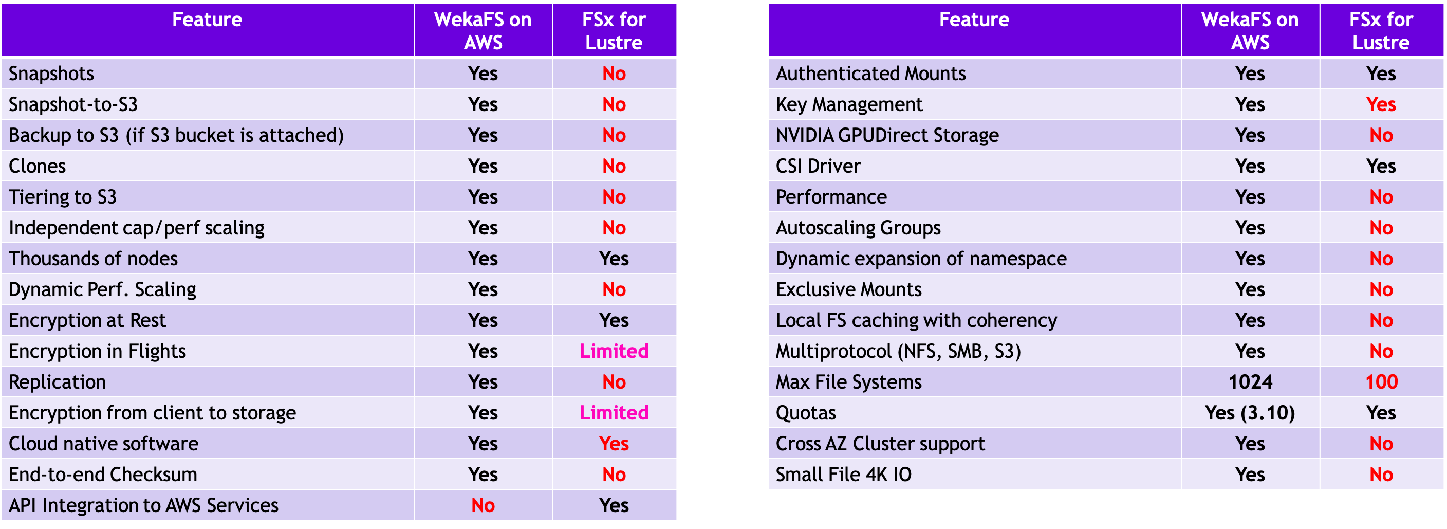FSx for Lustre vs WekaFS on AWS