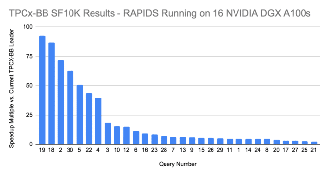 TPCx-BB benchmark results across 30 queries