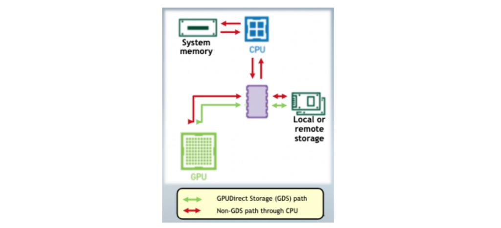 GPUDirect storage path