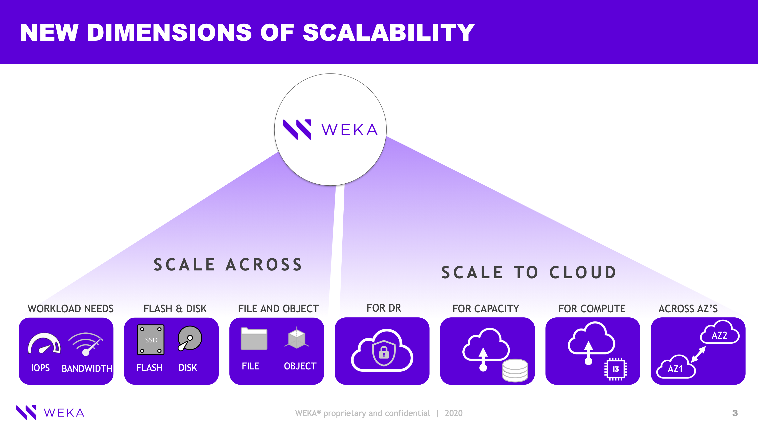 Redefining Scale for Modern Storage